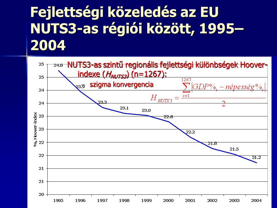 16 Fejlettségi közeledés az EU NUTS3-as régiói között, 1995– 2004 NUTS3-as szintű regionális fejlettségi különbségek Hoover- indexe (H NUTS3 ) (n=1267): –szigma konvergencia