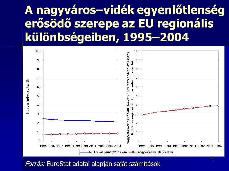 19 A nagyváros–vidék egyenlőtlenség erősödő szerepe az EU regionális különbségeiben, 1995–2004 Forrás: EuroStat adatai alapján saját számítások