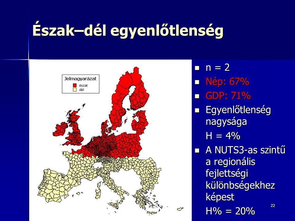 22 Észak–dél egyenlőtlenség n = 2 n = 2 Nép: 67% Nép: 67% GDP: 71% GDP: 71% Egyenlőtlenség nagysága Egyenlőtlenség nagysága H = 4% A NUTS3-as szintű a regionális fejlettségi különbségekhez képest A NUTS3-as szintű a regionális fejlettségi különbségekhez képest H% = 20%
