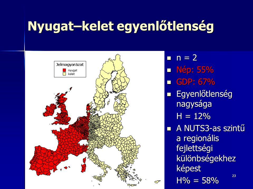 23 Nyugat–kelet egyenlőtlenség n = 2 n = 2 Nép: 55% Nép: 55% GDP: 67% GDP: 67% Egyenlőtlenség nagysága Egyenlőtlenség nagysága H = 12% A NUTS3-as szintű a regionális fejlettségi különbségekhez képest A NUTS3-as szintű a regionális fejlettségi különbségekhez képest H% = 58%