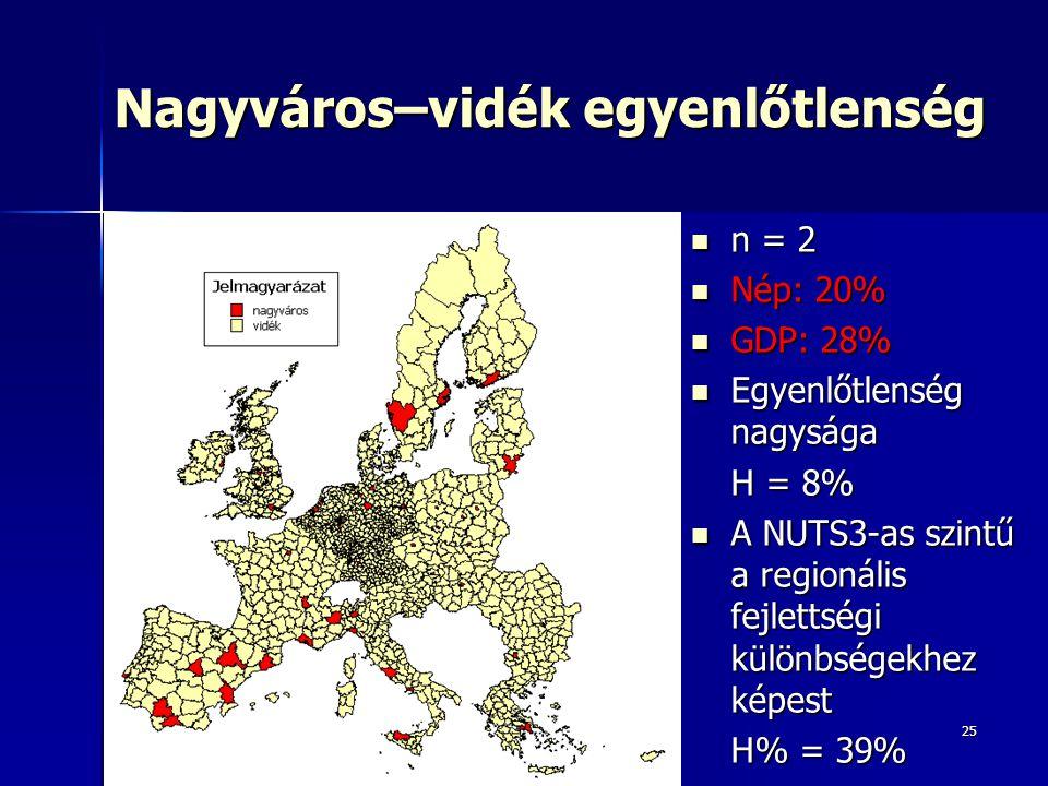 25 Nagyváros–vidék egyenlőtlenség n = 2 n = 2 Nép: 20% Nép: 20% GDP: 28% GDP: 28% Egyenlőtlenség nagysága Egyenlőtlenség nagysága H = 8% A NUTS3-as sz