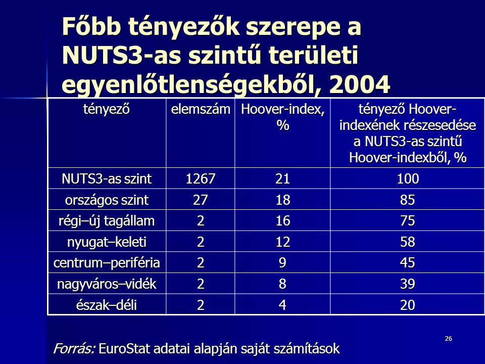 26 Főbb tényezők szerepe a NUTS3-as szintű területi egyenlőtlenségekből, 2004 tényezőelemszám Hoover-index, % tényező Hoover- indexének részesedése a