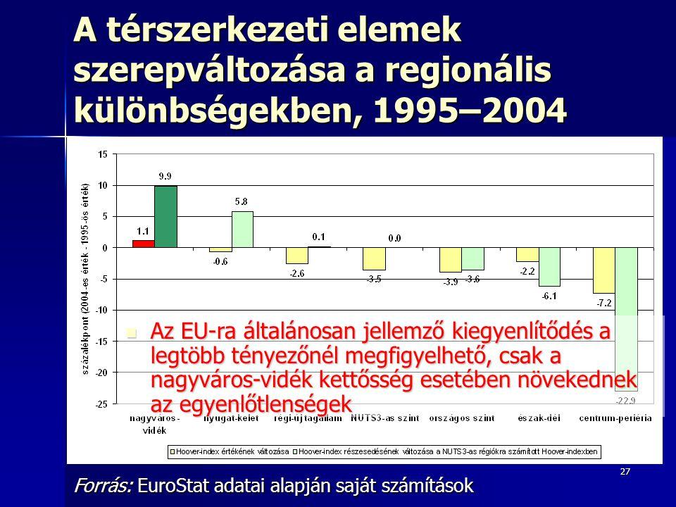 27 A térszerkezeti elemek szerepváltozása a regionális különbségekben, 1995–2004 Forrás: EuroStat adatai alapján saját számítások Az EU-ra általánosan jellemző kiegyenlítődés a legtöbb tényezőnél megfigyelhető, csak a nagyváros-vidék kettősség esetében növekednek az egyenlőtlenségek Az EU-ra általánosan jellemző kiegyenlítődés a legtöbb tényezőnél megfigyelhető, csak a nagyváros-vidék kettősség esetében növekednek az egyenlőtlenségek
