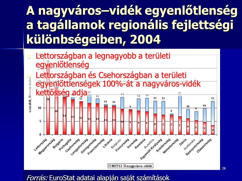 28 A nagyváros–vidék egyenlőtlenség a tagállamok regionális fejlettségi különbségeiben, 2004 Forrás: EuroStat adatai alapján saját számítások Lettországban a legnagyobb a területi egyenlőtlenség Lettországban a legnagyobb a területi egyenlőtlenség Lettországban és Csehországban a területi egyenlőttlenségek 100%-át a nagyváros-vidék kettősség adja Lettországban és Csehországban a területi egyenlőttlenségek 100%-át a nagyváros-vidék kettősség adja