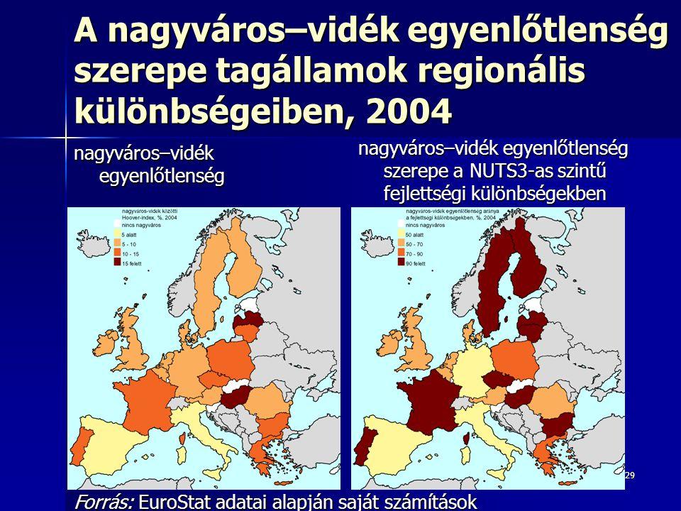 29 A nagyváros–vidék egyenlőtlenség szerepe tagállamok regionális különbségeiben, 2004 nagyváros–vidék egyenlőtlenség nagyváros–vidék egyenlőtlenség szerepe a NUTS3-as szintű fejlettségi különbségekben Forrás: EuroStat adatai alapján saját számítások