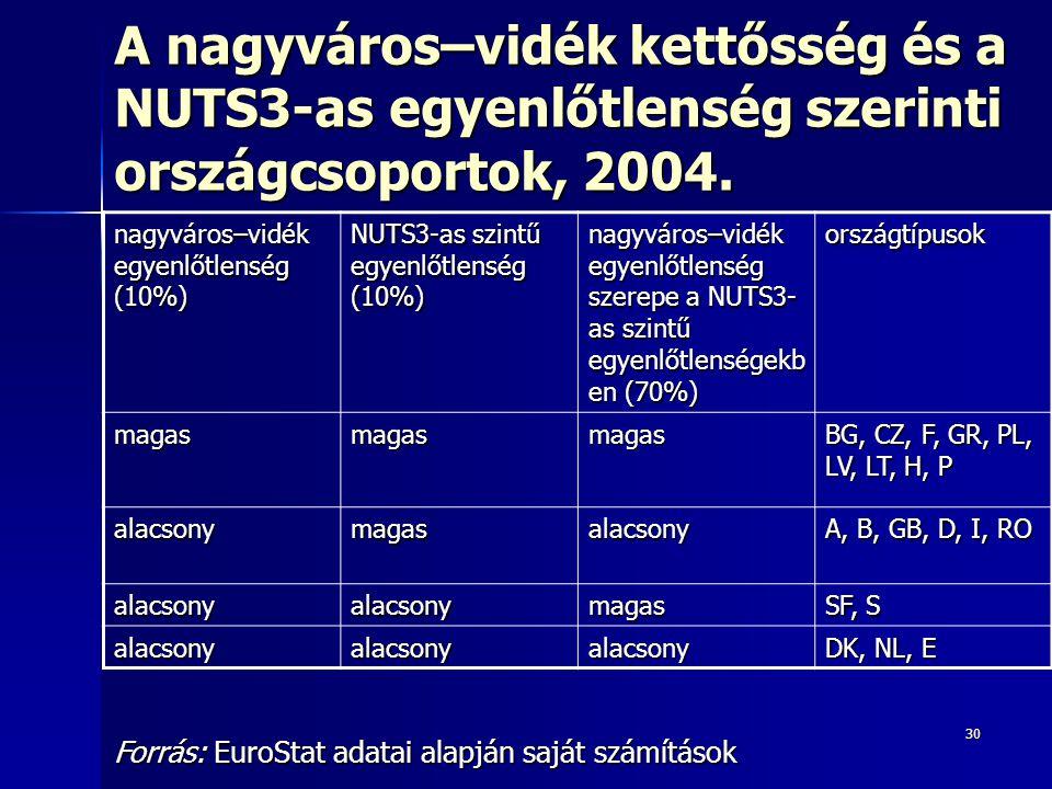 30 A nagyváros–vidék kettősség és a NUTS3-as egyenlőtlenség szerinti országcsoportok, 2004. nagyváros–vidék egyenlőtlenség (10%) NUTS3-as szintű egyen