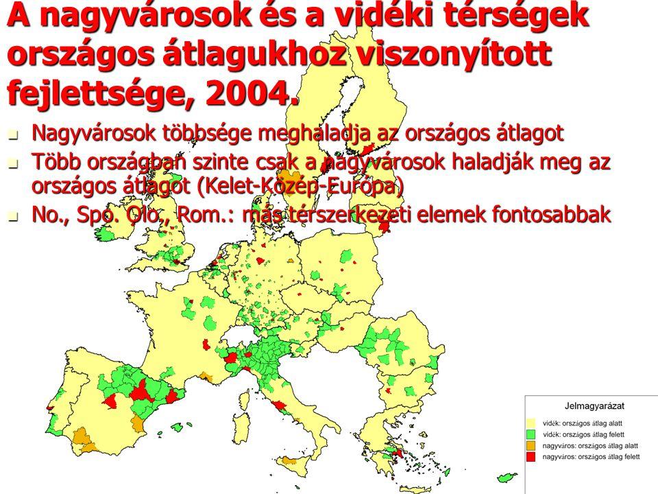 31 A nagyvárosok és a vidéki térségek országos átlagukhoz viszonyított fejlettsége, 2004. Nagyvárosok többsége meghaladja az országos átlagot Nagyváro