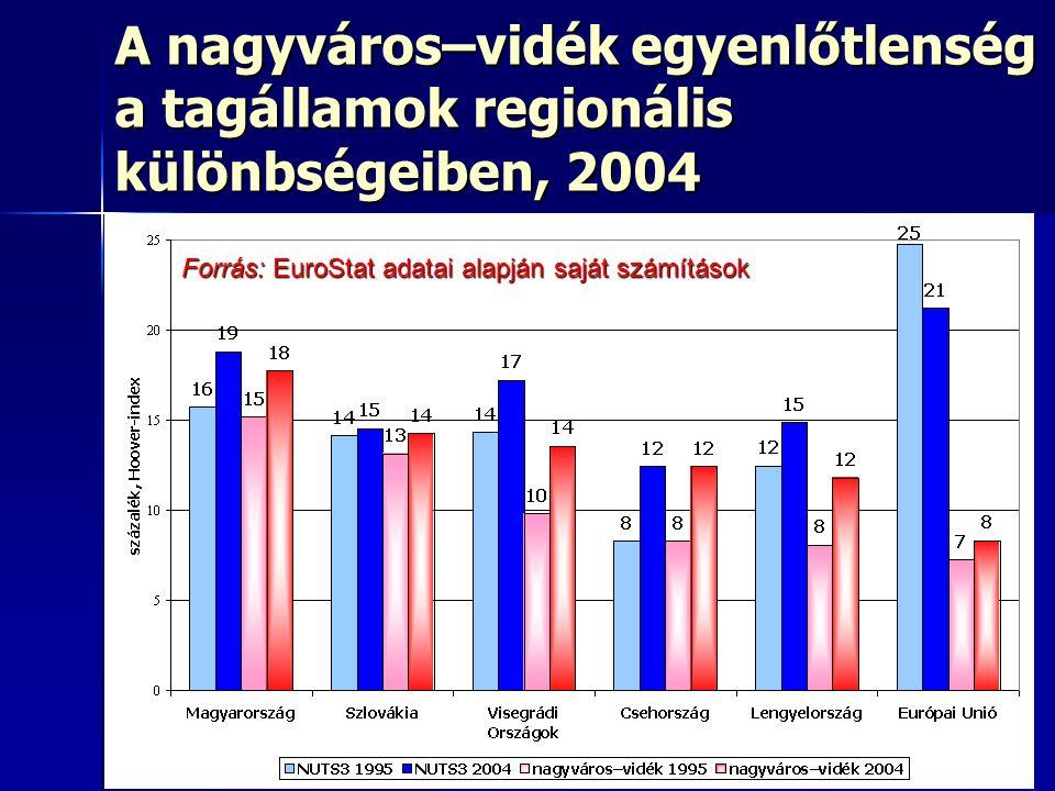 32 A nagyváros–vidék egyenlőtlenség a tagállamok regionális különbségeiben, 2004 Forrás: EuroStat adatai alapján saját számítások