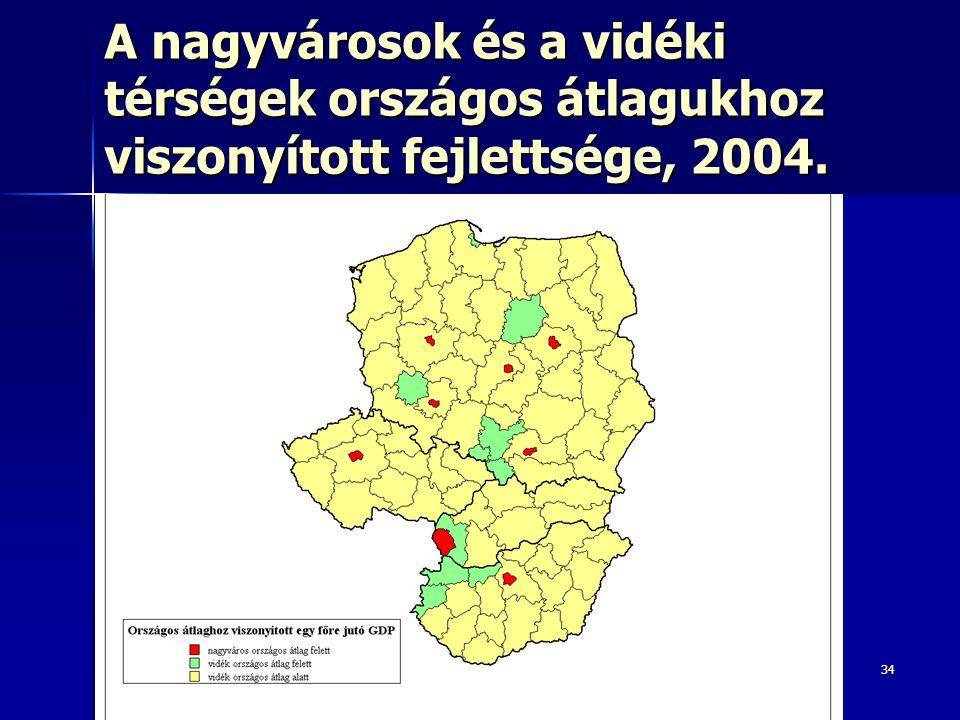 34 A nagyvárosok és a vidéki térségek országos átlagukhoz viszonyított fejlettsége, 2004.