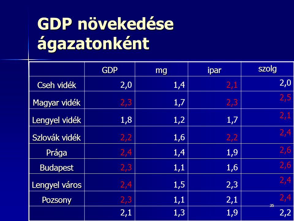 35 GDP növekedése ágazatonként GDPmgipar szolg Cseh vidék 2,01,42,1 2,0 Magyar vidék 2,31,72,3 2,5 Lengyel vidék 1,81,21,7 2,1 Szlovák vidék 2,21,62,2 2,4 Prága 1,41,9 2,6 Budapest2,31,11,6 2,6 Lengyel város 2,41,52,3 2,4 Pozsony2,31,12,1 2,4 2,11,31,92,2