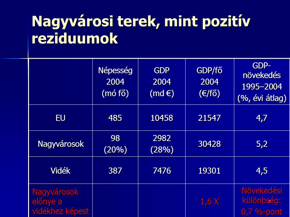 8 Nagyvárosi terek, mint pozitív reziduumok Népesség2004 (mó fő) GDP2004 (md €) GDP/fő2004(€/fő) GDP- növekedés 1995–2004 (%, évi átlag) EU48510458215