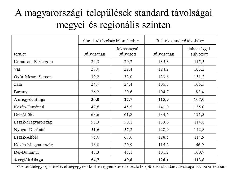 A magyarországi települések standard távolságai megyei és regionális szinten terület Standard távolság kilométerbenRelatív standard távolság* súlyozatlan lakossággal súlyozottsúlyozatlan lakossággal súlyozott Komárom-Esztergom 24,3 20,7135,8115,5 Vas 27,0 22,4124,2103,2 Győr-Moson-Sopron 30,2 32,0123,6131,2 Zala 24,7 24,4106,8105,5 Baranya 26,2 20,6104,7 82,4 A megyék átlaga 30,0 27,7115,9107,0 Közép-Dunántúl 47,6 45,5141,0135,0 Dél-Alföld 68,6 61,8134,6121,3 Észak-Magyarország 58,3 50,1133,6114,8 Nyugat-Dunántúl 51,6 57,2128,9142,8 Észak-Alföld 75,6 67,6128,5114,9 Közép-Magyarország 36,0 20,9115,2 66,9 Dél-Dunántúl 45,3 45,1101,2100,7 A régiók átlaga 54,7 49,8126,1113,8 *A területegység méretével megegyező körben egyenletesen eloszló települések standard távolságának százalékában