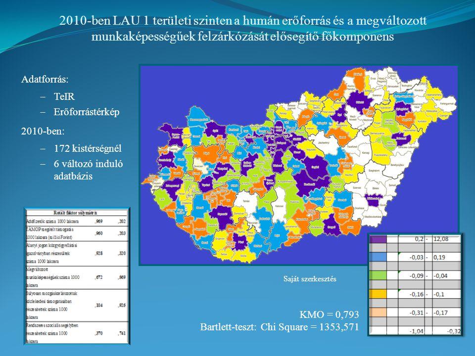 2010-ben LAU 1 területi szinten a humán erőforrás és a megváltozott munkaképességűek felzárkózását elősegítő főkomponens Adatforrás:  TeIR  Erőforrástérkép 2010-ben:  172 kistérségnél  6 változó induló adatbázis KMO = 0,793 Bartlett-teszt: Chi Square = 1353,571 Saját szerkesztés