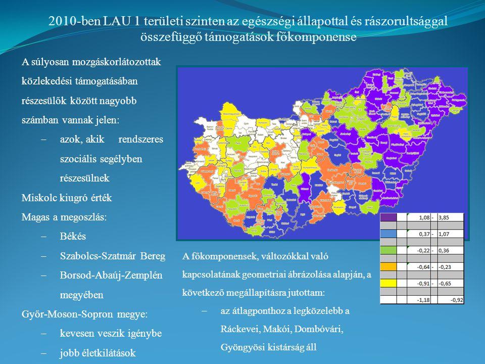 2010-ben LAU 1 területi szinten az egészségi állapottal és rászorultsággal összefüggő támogatások főkomponense A súlyosan mozgáskorlátozottak közlekedési támogatásában részesülők között nagyobb számban vannak jelen:  azok, akik rendszeres szociális segélyben részesülnek Miskolc kiugró érték Magas a megoszlás:  Békés  Szabolcs-Szatmár Bereg  Borsod-Abaúj-Zemplén megyében Győr-Moson-Sopron megye:  kevesen veszik igénybe  jobb életkilátások A főkomponensek, változókkal való kapcsolatának geometriai ábrázolása alapján, a következő megállapításra jutottam:  az átlagponthoz a legközelebb a Ráckevei, Makói, Dombóvári, Gyöngyösi kistárság áll