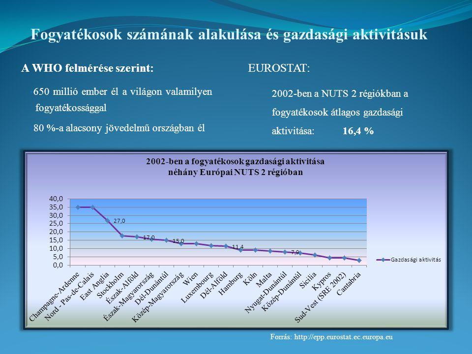 Fogyatékosok számának alakulása és gazdasági aktivitásuk A WHO felmérése szerint: 650 millió ember él a világon valamilyen fogyatékossággal 80 %-a alacsony jövedelmű országban él Forrás: http://epp.eurostat.ec.europa.eu EUROSTAT: 2002-ben a NUTS 2 régiókban a fogyatékosok átlagos gazdasági aktivitása: 16,4 %