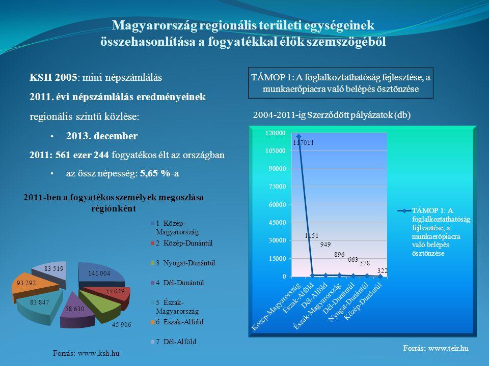 Magyarország regionális területi egységeinek összehasonlítása a fogyatékkal élők szemszögéből KSH 2005: mini népszámlálás 2011.