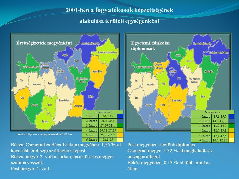 A fogyatékos személyek gazdasági aktivitása régiónként 1990-ben2001-ben Forrás: http://www.nepszamlalas2001.hu A Dél-Alföldön: - Foglalkoztatási ráta: 16,1 % - Munkanélküliségi ráta: 4,35 % A Dél-Alföldön: - Foglalkoztatási ráta: 8,85 % - Munkanélküliségi ráta: 19,66 % A Dél-Alföldön a nem fogyatékos népesség gazdasági aktivitása:  Foglalkoztatási ráta: 44,15 %  Munkanélküliségi ráta: 1,03 % A Dél-Alföldön a nem fogyatékos népesség gazdasági aktivitása:  Foglalkoztatási ráta: 36,04 %  Munkanélküliségi ráta: 4,49 % Pearson korreláció: nem jelentős a kapcsolat a képzettség és a foglalkoztatás között Pearson korreláció: valamivel nagyobb a kapcsolat