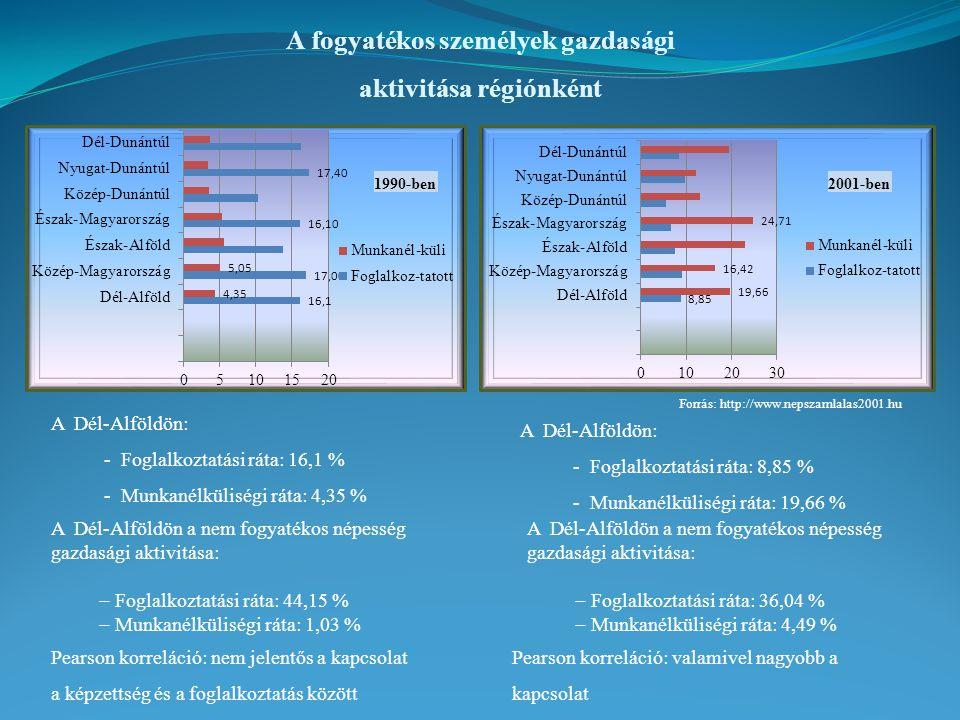 2011-ben NUTS 3 területi szinten az eltérő társadalmi és gazdasági csoportok számának, helyzetének főkomponense Saját szerkesztés Adatforrások :  TeIR  KSH 2011-es népszámlálás regionális szűkössége:  7 változó induló adatbázis KMO: 0,682 Bartlett-teszt: Chi-Square = 250,572