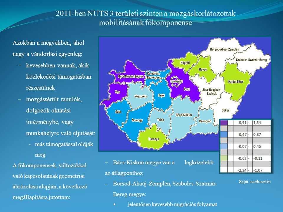 2011-ben NUTS 3 területi szinten a mozgáskorlátozottak mobilitásának főkomponense Azokban a megyékben, ahol nagy a vándorlási egyenleg:  kevesebben vannak, akik közlekedési támogatásban részesülnek  mozgássérült tanulók, dolgozók oktatási intézménybe, vagy munkahelyre való eljutását: más támogatással oldják meg A főkomponensek, változókkal való kapcsolatának geometriai ábrázolása alapján, a következő megállapításra jutottam: Saját szerkesztés  Bács-Kiskun megye van a legközelebb az átlagponthoz  Borsod-Abaúj-Zemplén, Szabolcs-Szatmár- Bereg megye: jelentősen kevesebb migrációs folyamat
