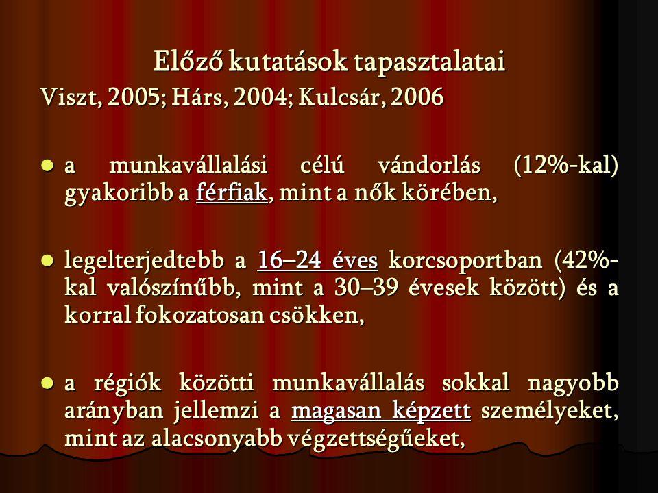 A munkanélküliségi ráta alakulása az egyes régiókban (2006)