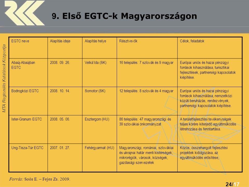 MTA Regionális Kutatások Központja 24/1717 9. Első EGTC-k Magyarországon EGTC neveAlapítás idejeAlapítás helyeRésztvevőkCélok, feladatok Abaúj-Abaújba
