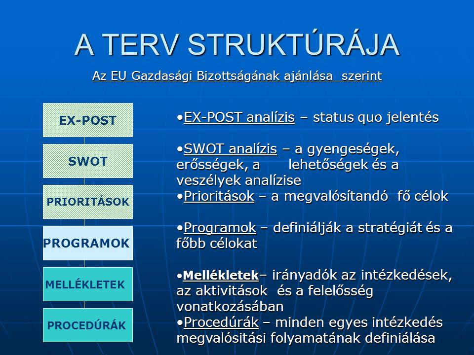 A TERV STRUKTÚRÁJA Az EU Gazdasági Bizottságának ajánlása szerint EX-POST SWOT PRIORITÁSOK PROCEDÚRÁK PROGRAMOK MELLÉKLETEK EX-POST analízis – status quo jelentésEX-POST analízis – status quo jelentés SWOT analízis – a gyengeségek, erősségek, a lehetőségek és a veszélyek analíziseSWOT analízis – a gyengeségek, erősségek, a lehetőségek és a veszélyek analízise Prioritások – a megvalósítandó fő célokPrioritások – a megvalósítandó fő célok Programok – definiálják a stratégiát és a főbb célokatProgramok – definiálják a stratégiát és a főbb célokat Mellékletek – irányadók az intézkedések, az aktivitások és a felelősség vonatkozásábanMellékletek – irányadók az intézkedések, az aktivitások és a felelősség vonatkozásában Procedúrák – minden egyes intézkedés megvalósitási folyamatának definiálásaProcedúrák – minden egyes intézkedés megvalósitási folyamatának definiálása