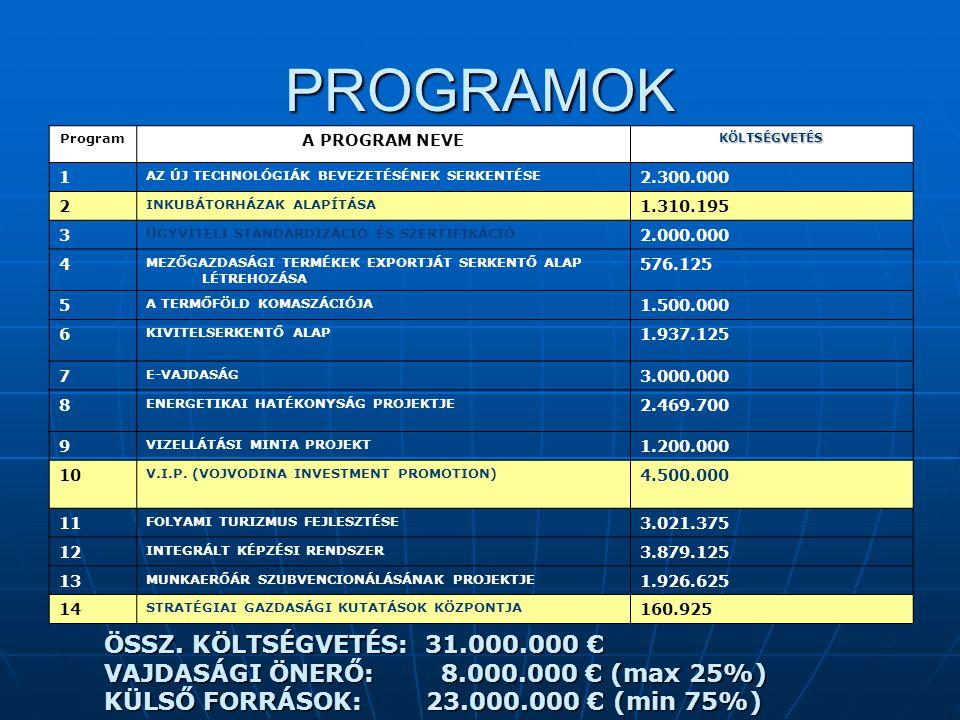 PROGRAMOK Program A PROGRAM NEVEKÖLTSÉGVETÉS 1 AZ ÚJ TECHNOLÓGIÁK BEVEZETÉSÉNEK SERKENTÉSE 2.300.000 2 INKUBÁTORHÁZAK ALAPÍTÁSA 1.310.195 3 ÜGYVITELI STANDARDIZÁCIÓ ÉS SZERTIFIKÁCIÓ 2.000.000 4 MEZŐGAZDASÁGI TERMÉKEK EXPORTJÁT SERKENTŐ ALAP LÉTREHOZÁSA 576.125 5 A TERMŐFÖLD KOMASZÁCIÓJA 1.500.000 6 KIVITELSERKENTŐ ALAP 1.937.125 7 E-VAJDASÁG 3.000.000 8 ENERGETIKAI HATÉKONYSÁG PROJEKTJE 2.469.700 9 VIZELLÁTÁSI MINTA PROJEKT 1.200.000 10 V.I.P.