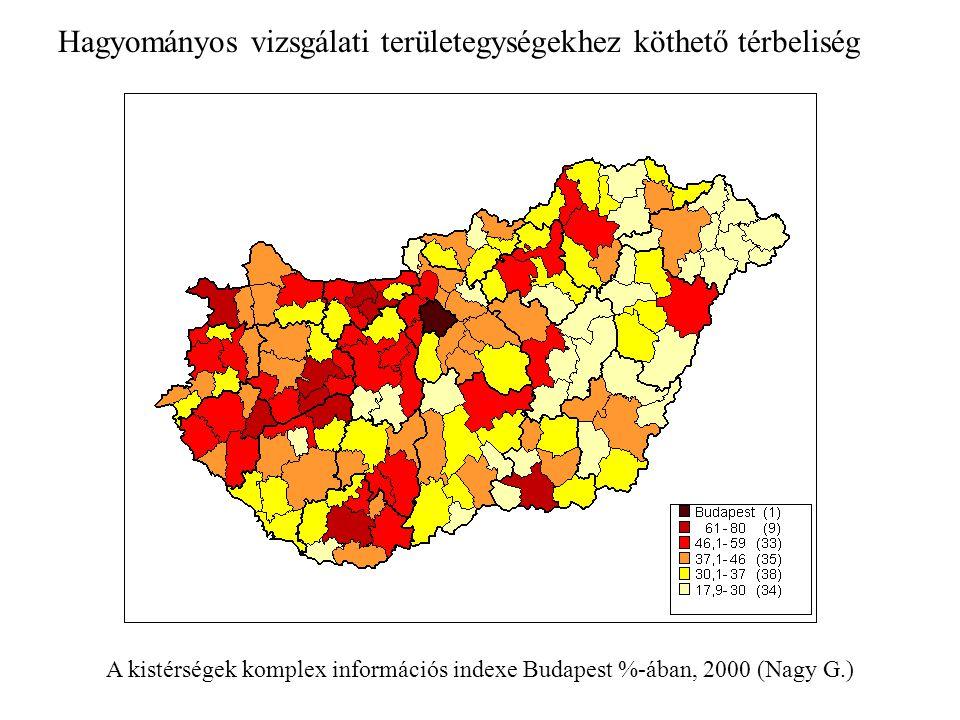 A kistérségek komplex információs indexe Budapest %-ában, 2000 (Nagy G.) Hagyományos vizsgálati területegységekhez köthető térbeliség