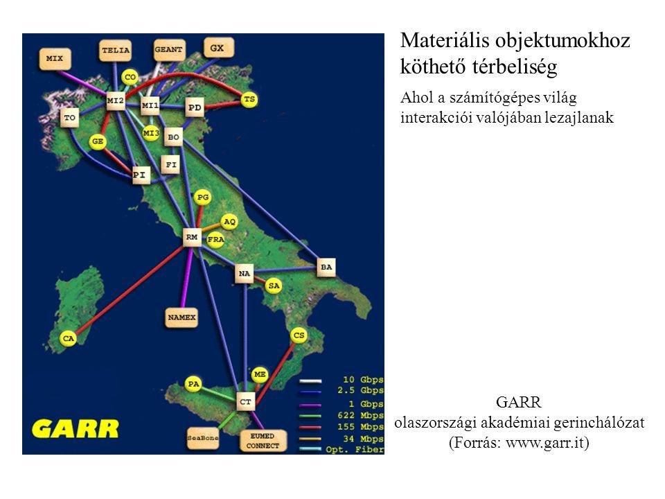 GARR olaszországi akadémiai gerinchálózat (Forrás: www.garr.it) Materiális objektumokhoz köthető térbeliség Ahol a számítógépes világ interakciói való