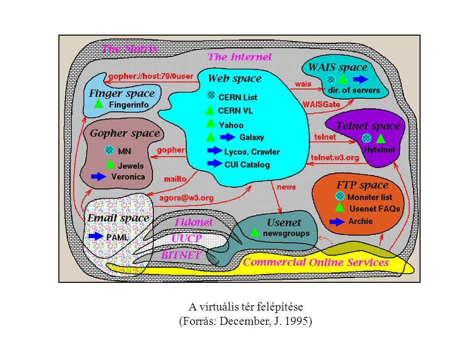 A virtuális tér felépítése (Forrás: December, J. 1995)