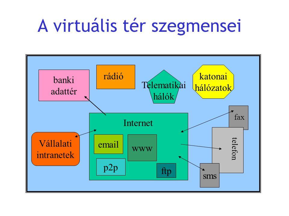 A virtuális tér szegmensei banki adattér katonai hálózatok Internet fax telefon sms www email p2p ftp Vállalati intranetek Telematikai hálók rádió