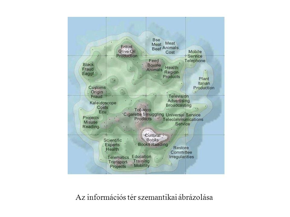 Az információs tér szemantikai ábrázolása