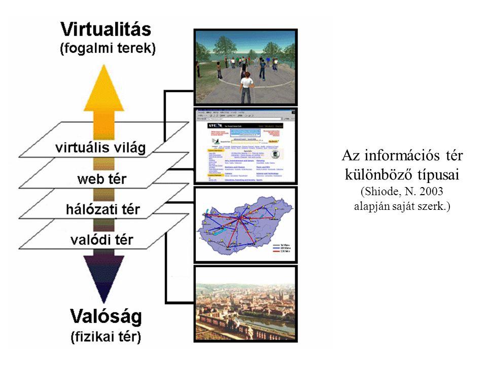 Az információs tér különböző típusai (Shiode, N. 2003 alapján saját szerk.)