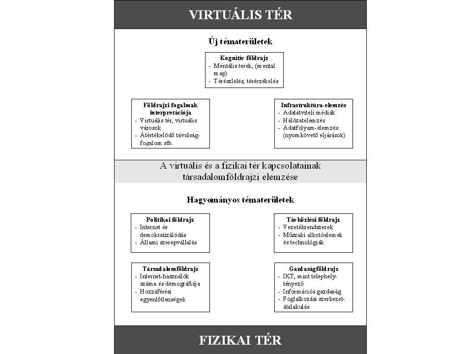 Témafelvetés Az információs társadalom földrajzilag lokalizálható tere Belső terek, a virtuális világ terei A külső és a belső tér kapcsolata az információs társadalomban Területi differenciáltság és térábrázolás Összegzés