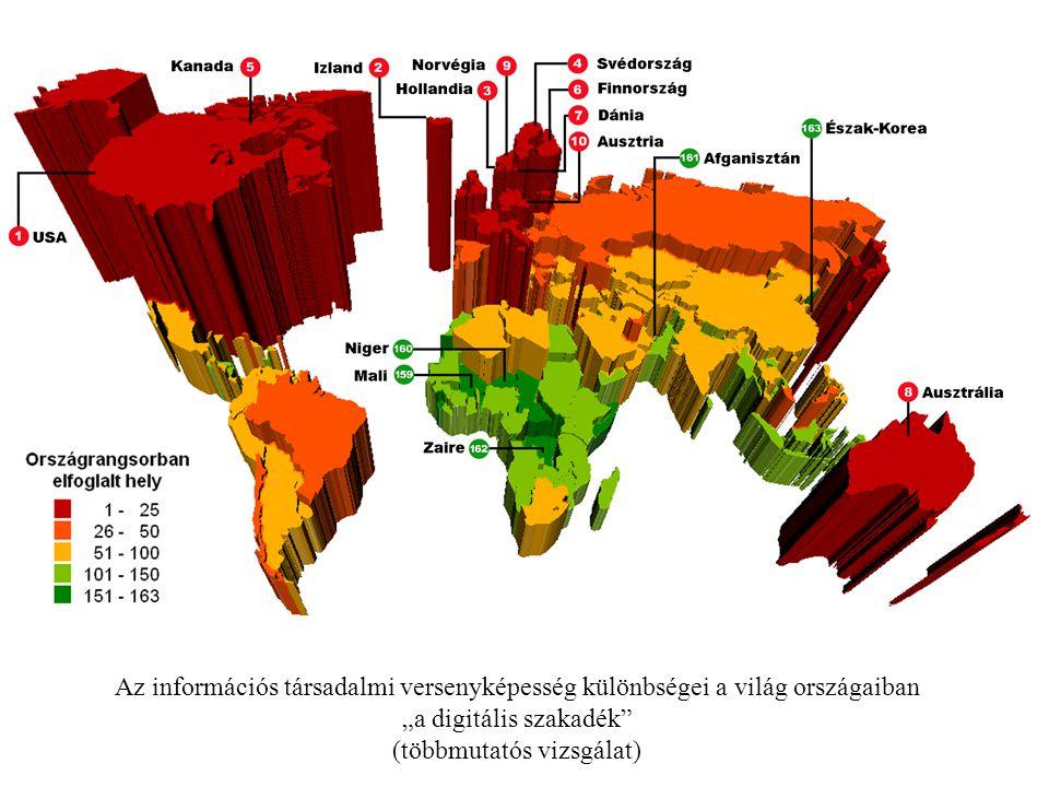 """Az információs társadalmi versenyképesség különbségei a világ országaiban """"a digitális szakadék"""" (többmutatós vizsgálat)"""
