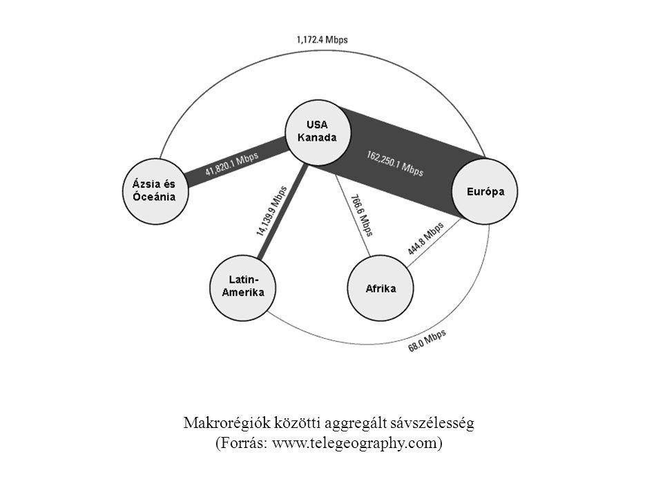 Makrorégiók közötti aggregált sávszélesség (Forrás: www.telegeography.com)
