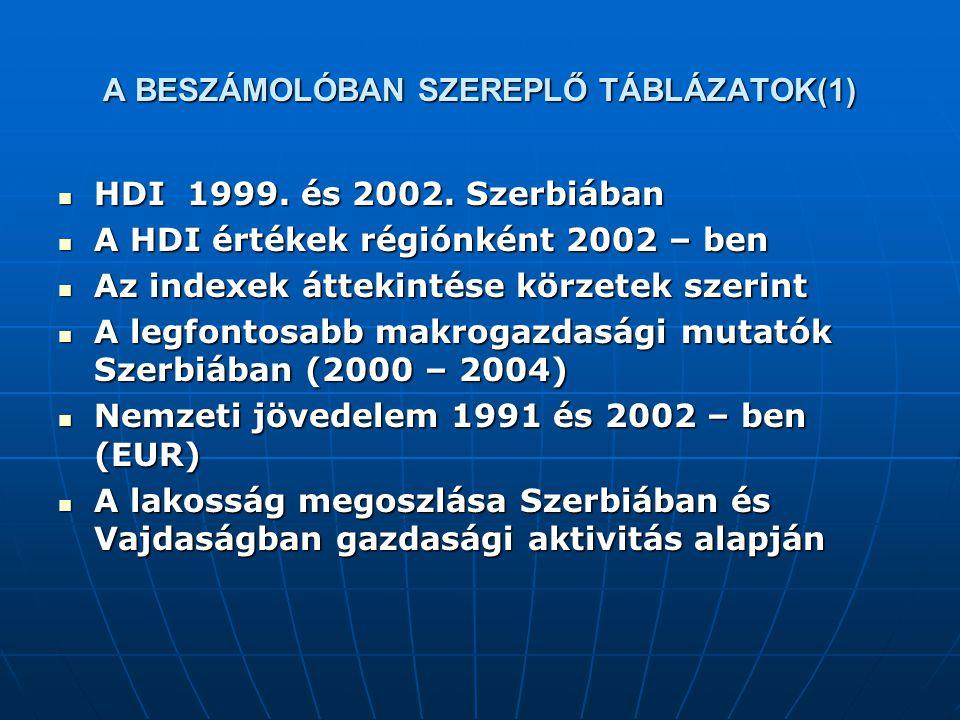 A BESZÁMOLÓBAN SZEREPLŐ TÁBLÁZATOK(1) HDI 1999. és 2002. Szerbiában HDI 1999. és 2002. Szerbiában A HDI értékek régiónként 2002 – ben A HDI értékek ré