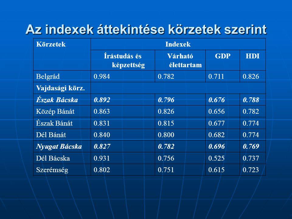 Az indexek áttekintése körzetek szerint KörzetekIndexek Írástudás és képzettség Várható élettartam GDPHDI Belgrád0.9840.7820.7110.826 Vajdasági körz.