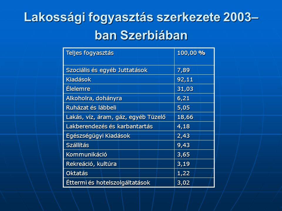 Lakossági fogyasztás szerkezete 2003– ban Szerbiában Teljes fogyasztás 100,00 % Szociális és egyéb Juttatások 7,89 Kiadások92,11 Élelemre31,03 Alkohol