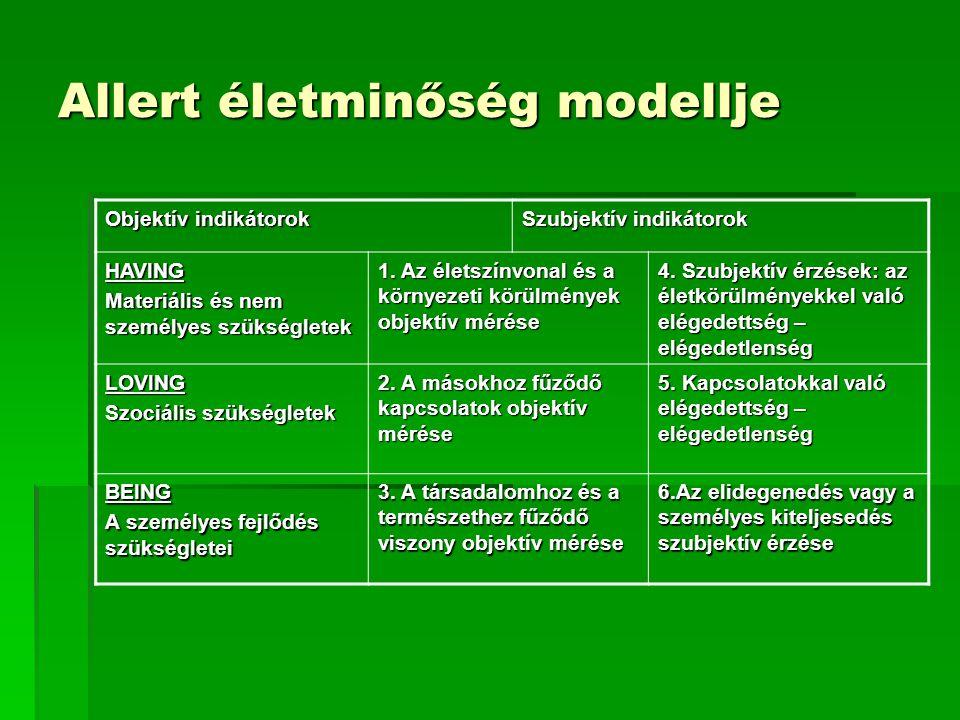 Allert életminőség modellje Objektív indikátorok Szubjektív indikátorok HAVING Materiális és nem személyes szükségletek 1. Az életszínvonal és a körny
