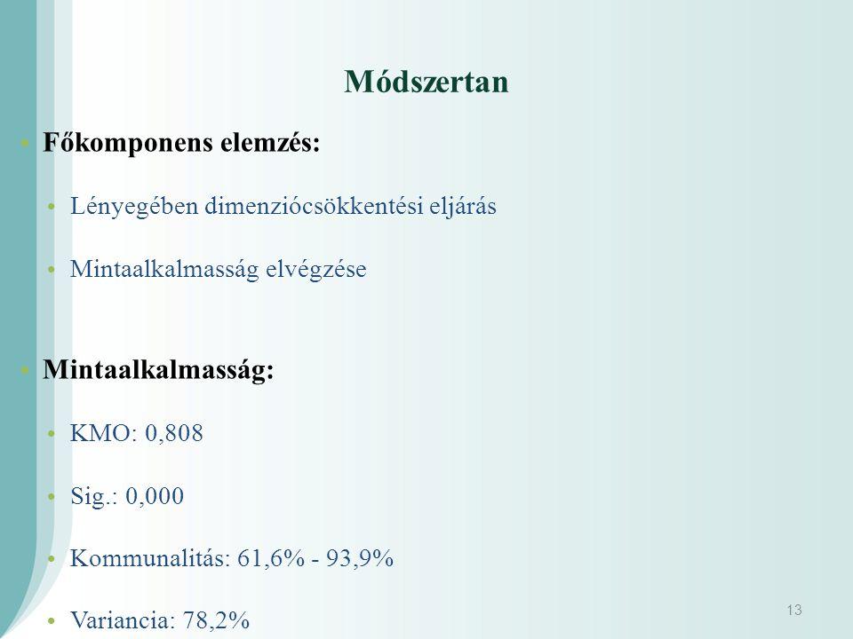 Főkomponens elemzés: Lényegében dimenziócsökkentési eljárás Mintaalkalmasság elvégzése Mintaalkalmasság: KMO: 0,808 Sig.: 0,000 Kommunalitás: 61,6% - 93,9% Variancia: 78,2% 13 Módszertan
