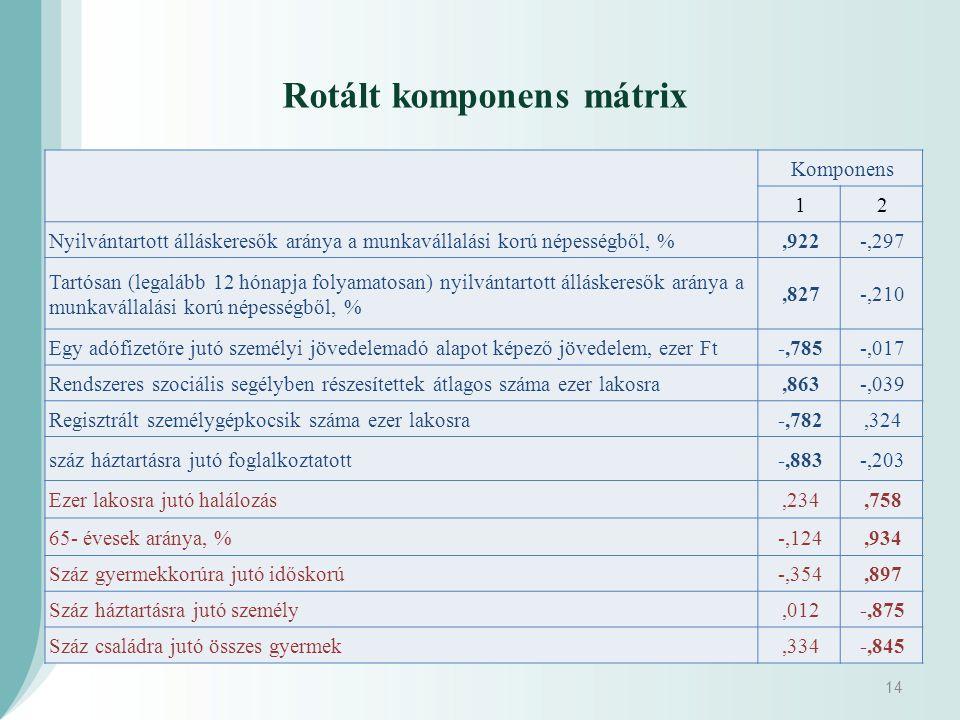 Komponens 12 Nyilvántartott álláskeresők aránya a munkavállalási korú népességből, %,922-,297 Tartósan (legalább 12 hónapja folyamatosan) nyilvántarto