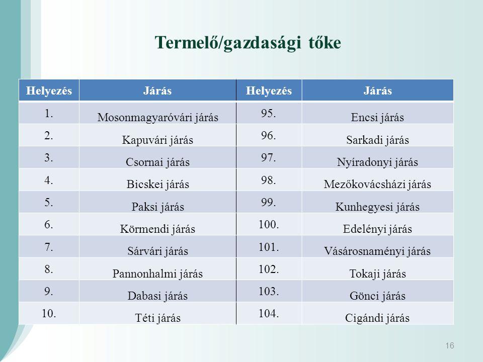 16 Termelő/gazdasági tőke HelyezésJárásHelyezésJárás 1.