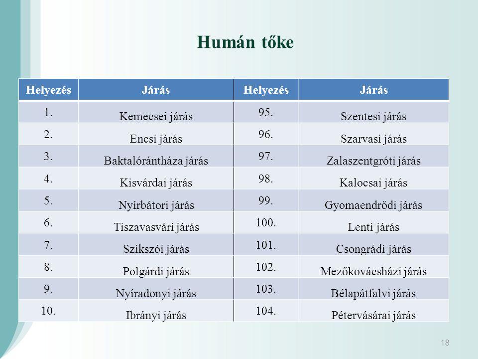 18 Humán tőke HelyezésJárásHelyezésJárás 1.Kemecsei járás 95.