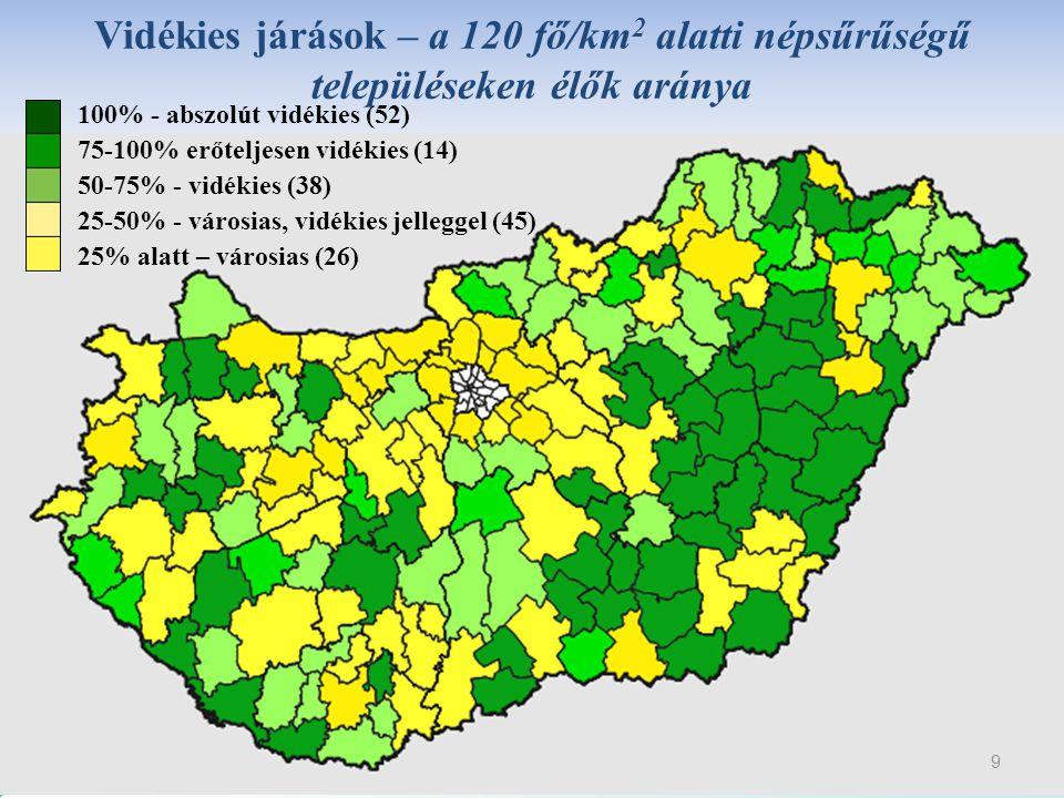 9 Vidékies járások – a 120 fő/km 2 alatti népsűrűségű településeken élők aránya 100% - abszolút vidékies (52) 75-100% erőteljesen vidékies (14) 50-75%