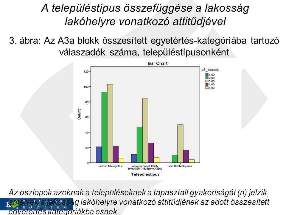 A településtípus összefüggése a lakosság lakóhelyre vonatkozó attitűdjével 3. ábra: Az A3a blokk összesített egyetértés-kategóriába tartozó válaszadók