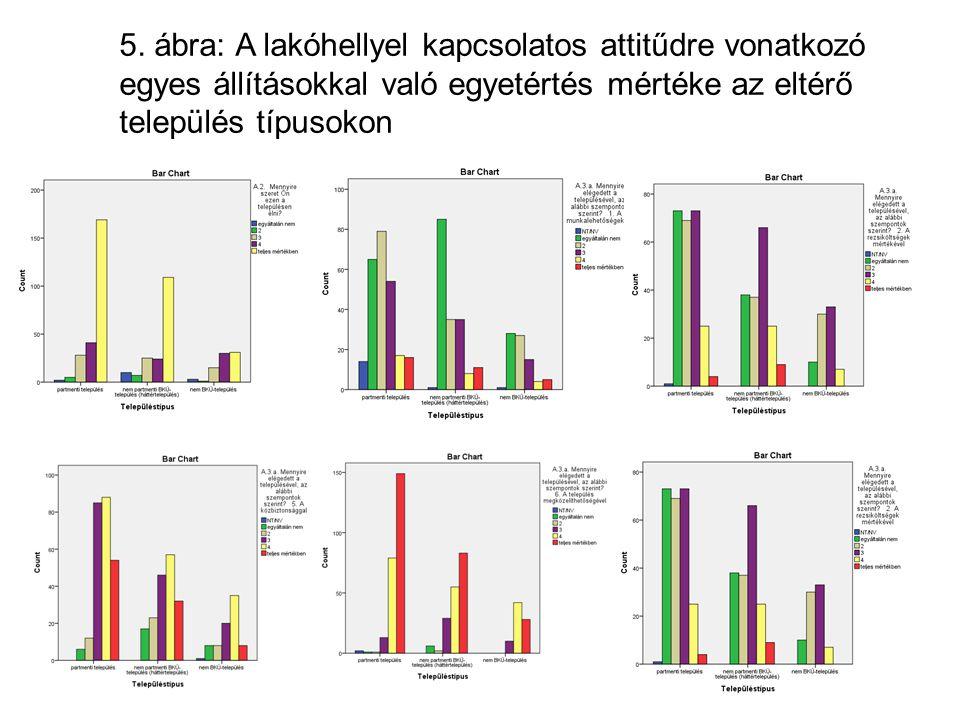 5. ábra: A lakóhellyel kapcsolatos attitűdre vonatkozó egyes állításokkal való egyetértés mértéke az eltérő település típusokon