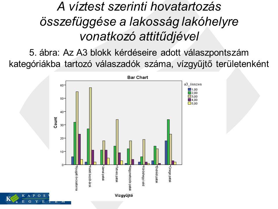 A víztest szerinti hovatartozás összefüggése a lakosság lakóhelyre vonatkozó attitűdjével 5. ábra: Az A3 blokk kérdéseire adott válaszpontszám kategór