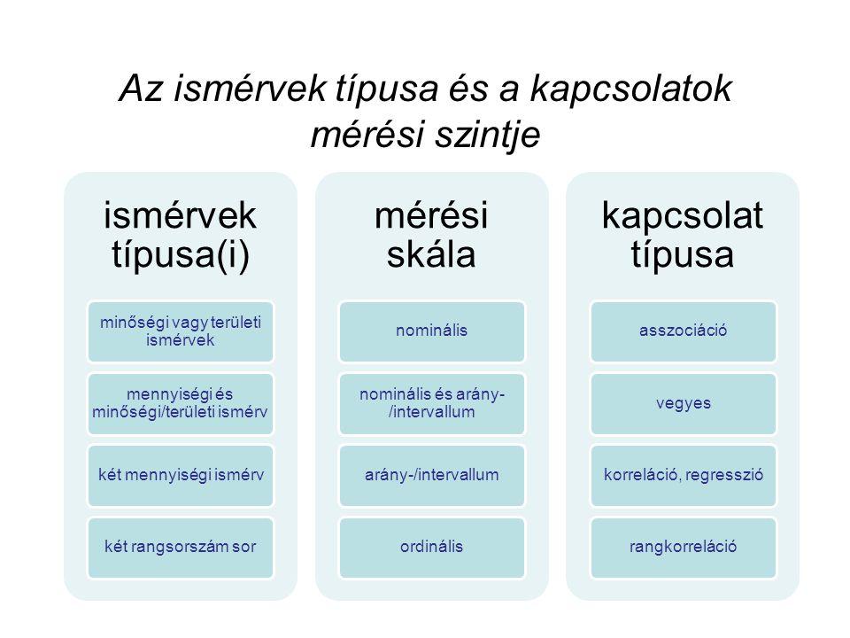 Az ismérvek típusa és a kapcsolatok mérési szintje ismérvek típusa(i) minőségi vagy területi ismérvek mennyiségi és minőségi/területi ismérv két menny