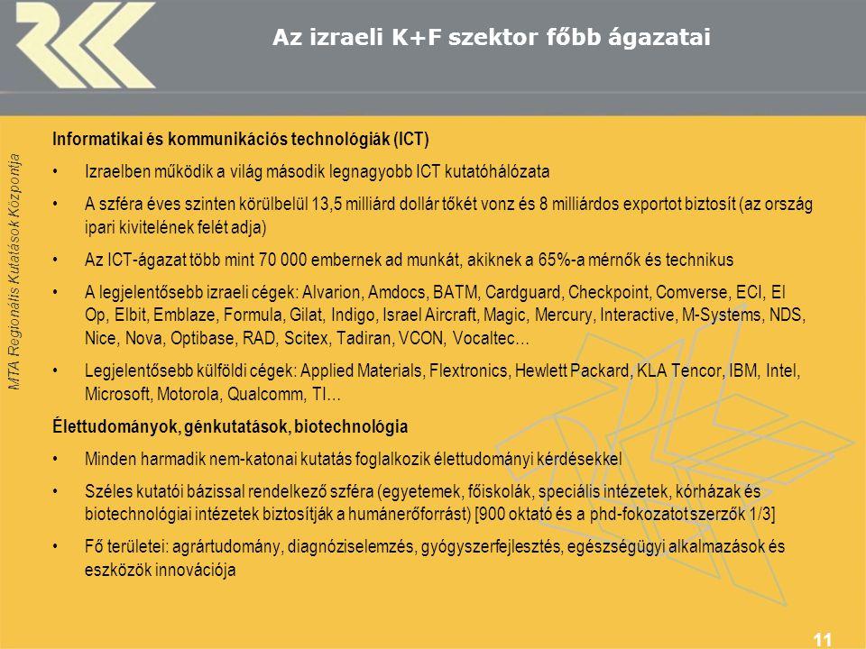 MTA Regionális Kutatások Központja 11 Az izraeli K+F szektor főbb ágazatai Informatikai és kommunikációs technológiák (ICT) Izraelben működik a világ második legnagyobb ICT kutatóhálózata A szféra éves szinten körülbelül 13,5 milliárd dollár tőkét vonz és 8 milliárdos exportot biztosít (az ország ipari kivitelének felét adja) Az ICT-ágazat több mint 70 000 embernek ad munkát, akiknek a 65%-a mérnők és technikus A legjelentősebb izraeli cégek: Alvarion, Amdocs, BATM, Cardguard, Checkpoint, Comverse, ECI, El Op, Elbit, Emblaze, Formula, Gilat, Indigo, Israel Aircraft, Magic, Mercury, Interactive, M-Systems, NDS, Nice, Nova, Optibase, RAD, Scitex, Tadiran, VCON, Vocaltec… Legjelentősebb külföldi cégek: Applied Materials, Flextronics, Hewlett Packard, KLA Tencor, IBM, Intel, Microsoft, Motorola, Qualcomm, TI… Élettudományok, génkutatások, biotechnológia Minden harmadik nem-katonai kutatás foglalkozik élettudományi kérdésekkel Széles kutatói bázissal rendelkező szféra (egyetemek, főiskolák, speciális intézetek, kórházak és biotechnológiai intézetek biztosítják a humánerőforrást) [900 oktató és a phd-fokozatot szerzők 1/3] Fő területei: agrártudomány, diagnóziselemzés, gyógyszerfejlesztés, egészségügyi alkalmazások és eszközök innovációja